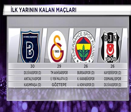 Sizce Süper Lig'de ilk yarıyı kim lider bitirir?